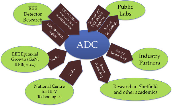 ADC Links